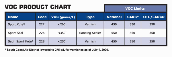 voc-product-chart